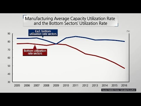 Recent Equipment Investment Trends: Focusing on the Manufacturing Capacity Utilization Rate