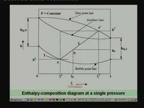 Lecture -16 Vapour Absorption Refrigeration Systems(Contd.)