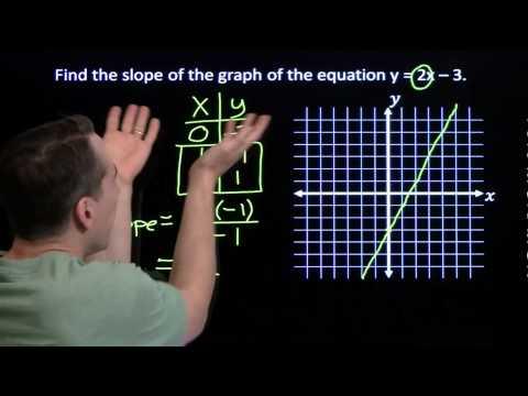 Art of Problem Solving: Slope-Intercept Form