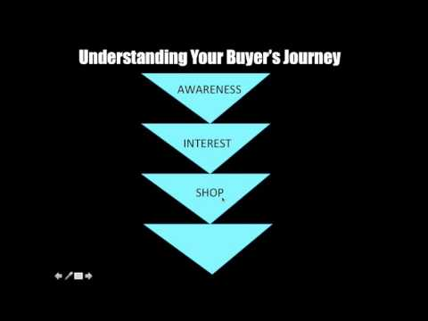 Buyers Funnel Stages To Get More ClickBank Sales