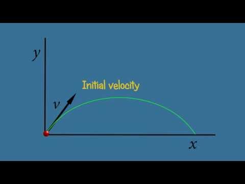 Projectile Motion -  Ballistic trajectory - Parabolic -  Animation