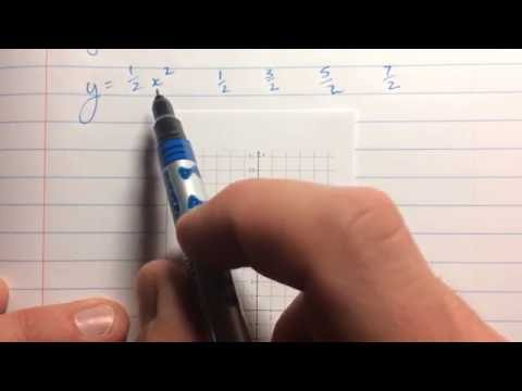 Graphing Parabolas Using a Step Pattern when a is not +/- 1