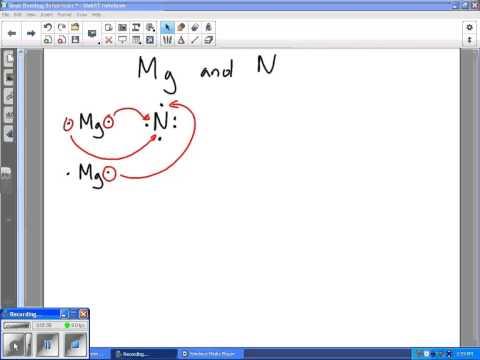 Ionic Bonding Example