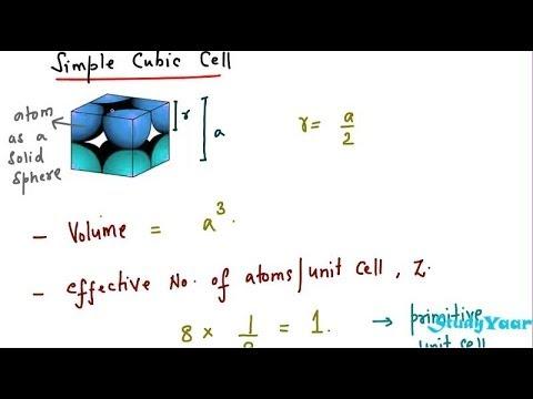 Bravais Lattices - Cubic, Tetragonal, Orthogonal, Monoclinic, Triclinic, Trigonal, Hexagonal System