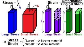 Physics - Mechanics: Stress and Strain (1 of 16) Basics