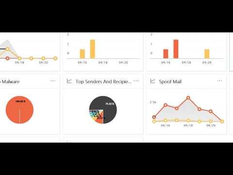 O365 / Data Privacy GDPR dashboard