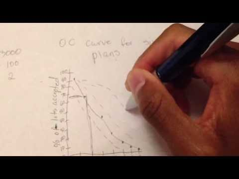 How to construct an operating characteristic (OC) curve for single acceptance sampling plans