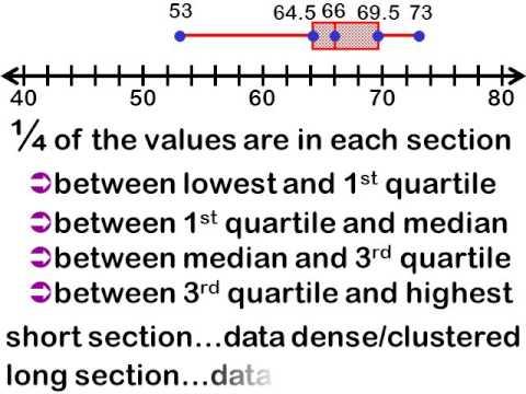 Statistics Lesson 4 ::  16.6 Quartiles, Percentiles & Box-and-Whisker Plots
