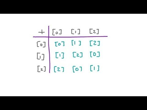Inverse of an Element, Groups & Abelian Group