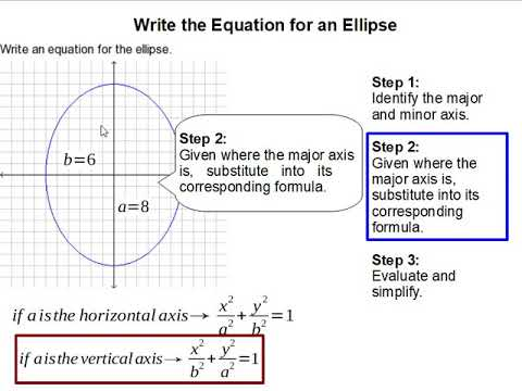How to Write the Equation for an Ellipse