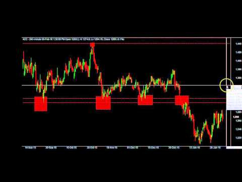 [Hindi] How to draw and use Support and Resistance ( Stock Market Intraday/ Swing Trading Course )