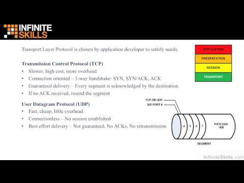 Network Technology And Security Fundamentals Tutorial | TCP / IP Protocols