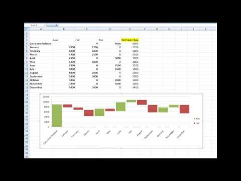 How to create a waterfall chart in Excel 2007, 2010 and 2013