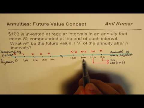 Derive Formula for Future Value of Annuities with Timeline