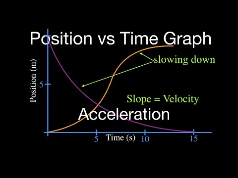 Position vs. Time Graph: Accelerated Motion