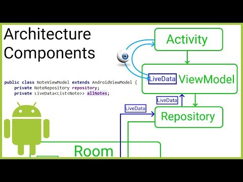 Room + ViewModel + LiveData + RecyclerView (MVVM) Part 5 - VIEWMODEL - Android Studio Tutorial