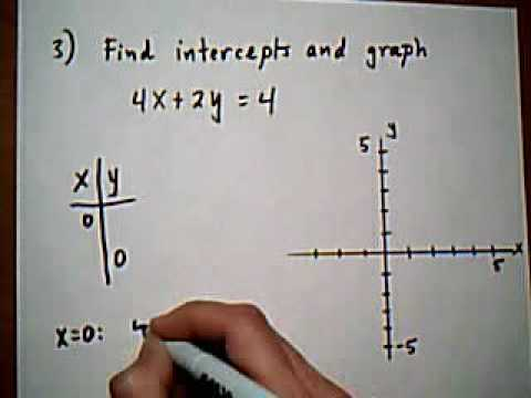 intercepts and graphing linear equations