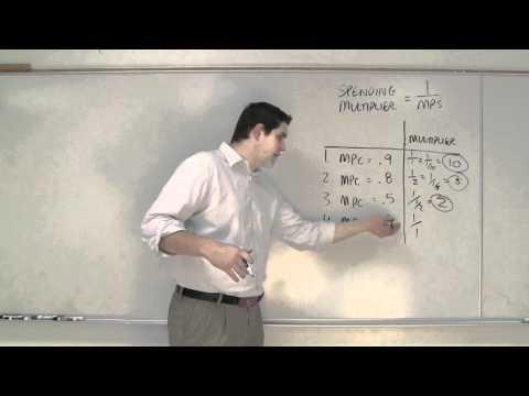 Macro 3.10- Calculating the Spending Multiplier