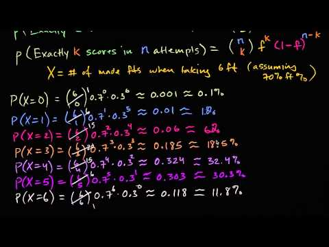 Chi-square tests: Goodness of Fit for the Binomial Distribution