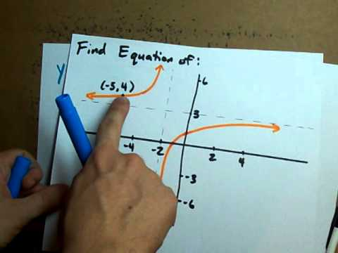 Creating the Equation of Reciprocal Linear Functions