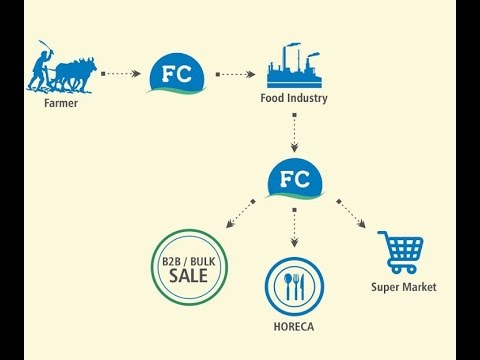 FoodCognics: Online  Marketplace for Agriculture and Food industries