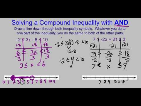Solving Compound Inequalities Video