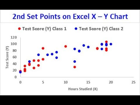 Add 2nd Set of Points to Excel X – Y Scatter Chart  (Excel Magic Trick 1517)