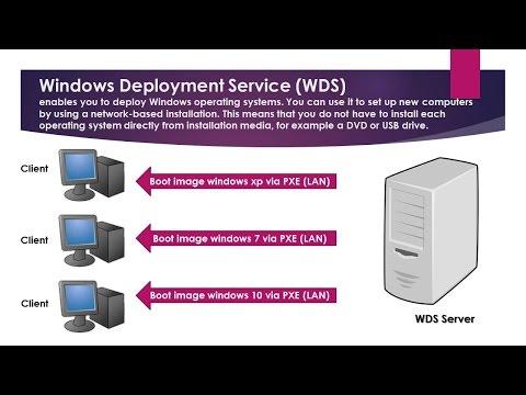 (WDS) Windows Server 2012