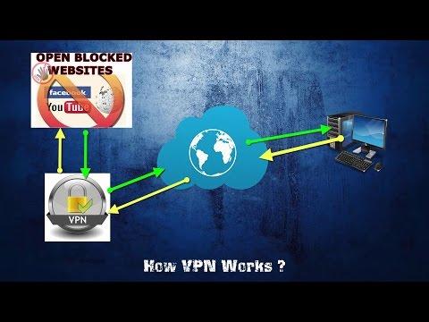 [VPN] – How to Change IP, Open blocked website, Hide identity? | $$007