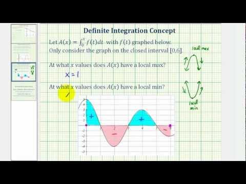 Local Maximum and Local Minimum of a Definite Integral Function (Accumulation Function)
