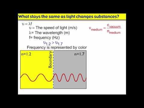 Light Waves Traveling Between Materials