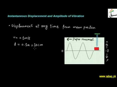 Instantaneous Displacement and Amplitude of Vibration