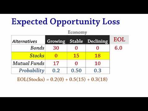 Decision Analysis 2b: Expected Opportunity Loss (EOL)