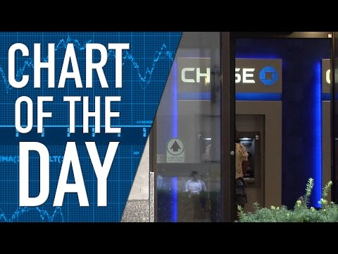 Bank Branches at JP Morgan Chase Will Close, Bank Tellers Being Replaced by Mobile Banking