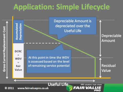 Fair Value Pro: Useful Life and Residual Value IAS16 Property Plant and Equipment