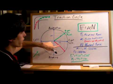 Traction Circle - Explained