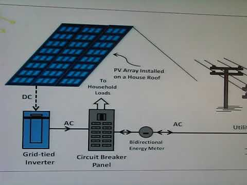 Off the Grid Solar how much does it really cost pt 2