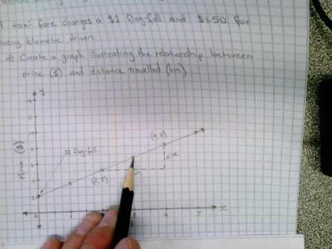 Linear Relationships - Problem Solving (Word Problem 1)
