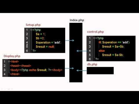 1.5 Coding a PHP MVC Framework - Understanding MVC