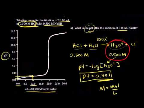 Titration of a strong acid with a strong base   Chemistry   Khan Academy