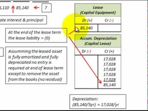 Lease Accounting For Residual Values Guaranteed & Unguaranteed (Gains & Losses)