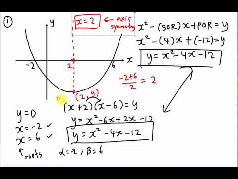 How to find the equation of curve (Quadratic Chapter)