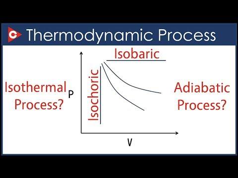 Thermodynamics Chemistry | Thermodynamic Process