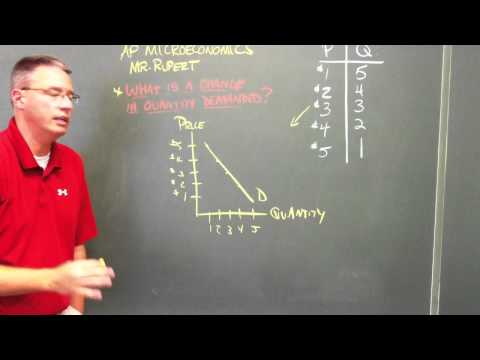 What is a change in quantity demanded?