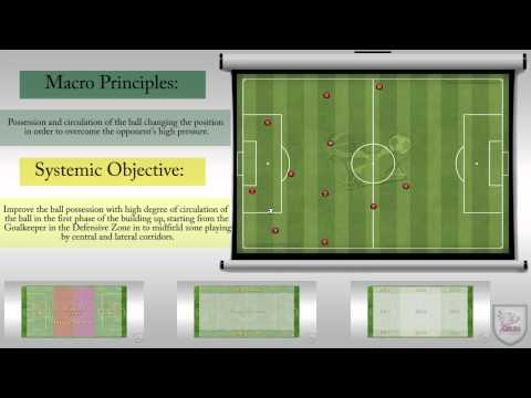 Soccer - Building up Phase 1 and 2 starting from Goalkeeper