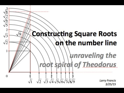 Constructing Square Roots on the Number Line