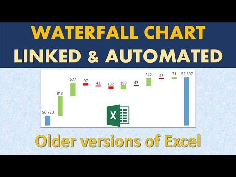How to create Waterfall Chart in excel | Bar Colour and Data labels update Automatically