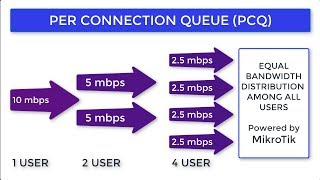 Limiting Clients Bandwidth by Quota Volume Bytes Mikrotik