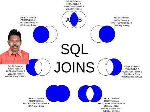 SQL Tutorial 9: SQL Joins