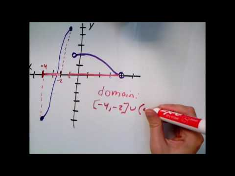 Domain and range from the graph of a piecewise function